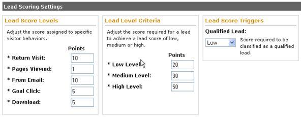 Lead Scoring Tools