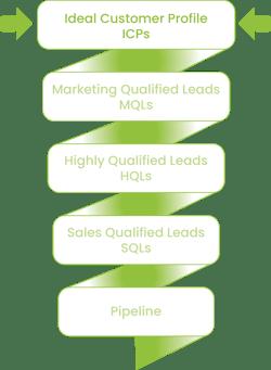 b2b sales leads